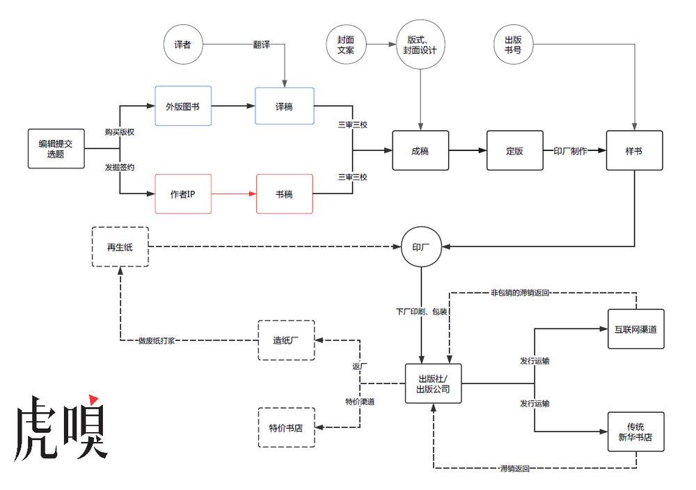传统出版业的基本工作流程,虎嗅制图,实线为生产流程,虚线为回收流程.